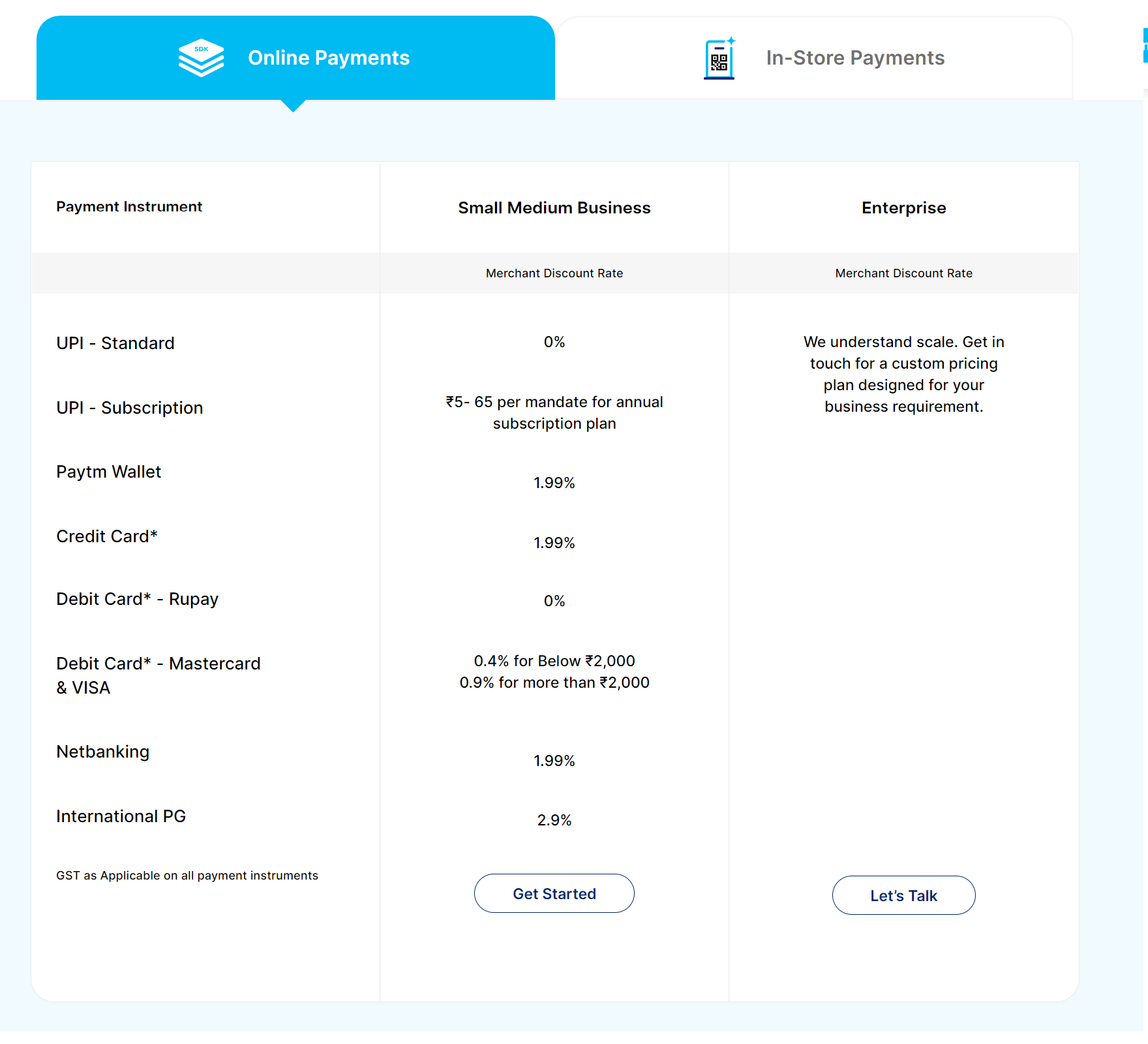 paytm payment gateway pricing